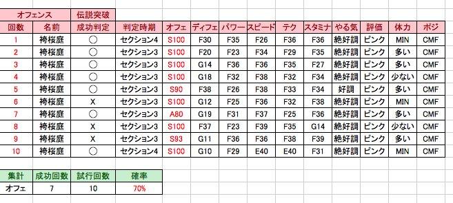 袴 パワサカ 【パワサカ】袴アレンで「果敢」を取る方法は?マジックパスのパス勘との違いはなんだ!?