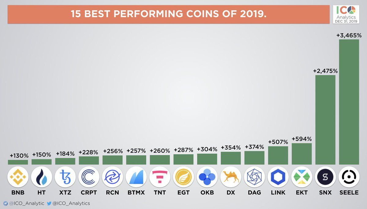 top performing cryptocurrency today