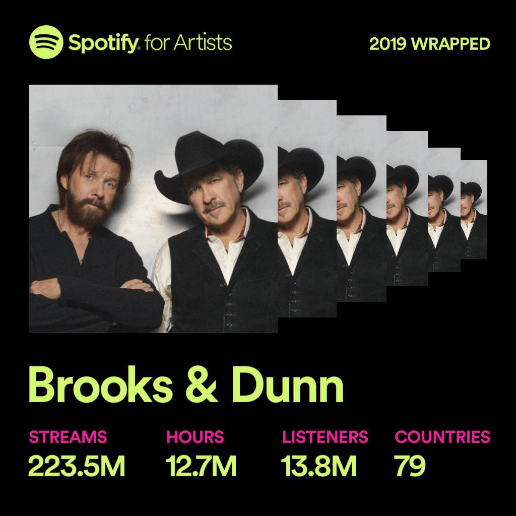 What a year. Thanks again for everything you've done for us in 2019! #spotifywrapped2019 <br>http://pic.twitter.com/whrj7ySQ8j