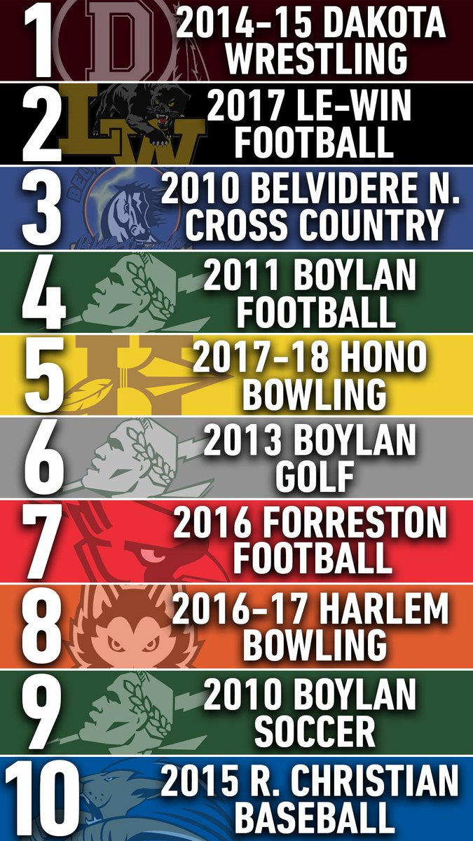 TEAMS OF THE DECADE: 23 Sports names 2014-15 @TheDWNation & 2016-17 @HarlemBowling as the Teams of the Decade.  Honorable Mention: https://www.wifr.com/content/sports/Dakota-Wrestling-Harlem-Bowling-named-23-Sports-Teams-of-the-Decade-566591651…