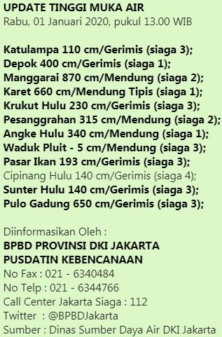 UPDATE TINGGI MUKA AIR Rabu, 01 Januari 2020. s.d Pukul 13.00 WIB.