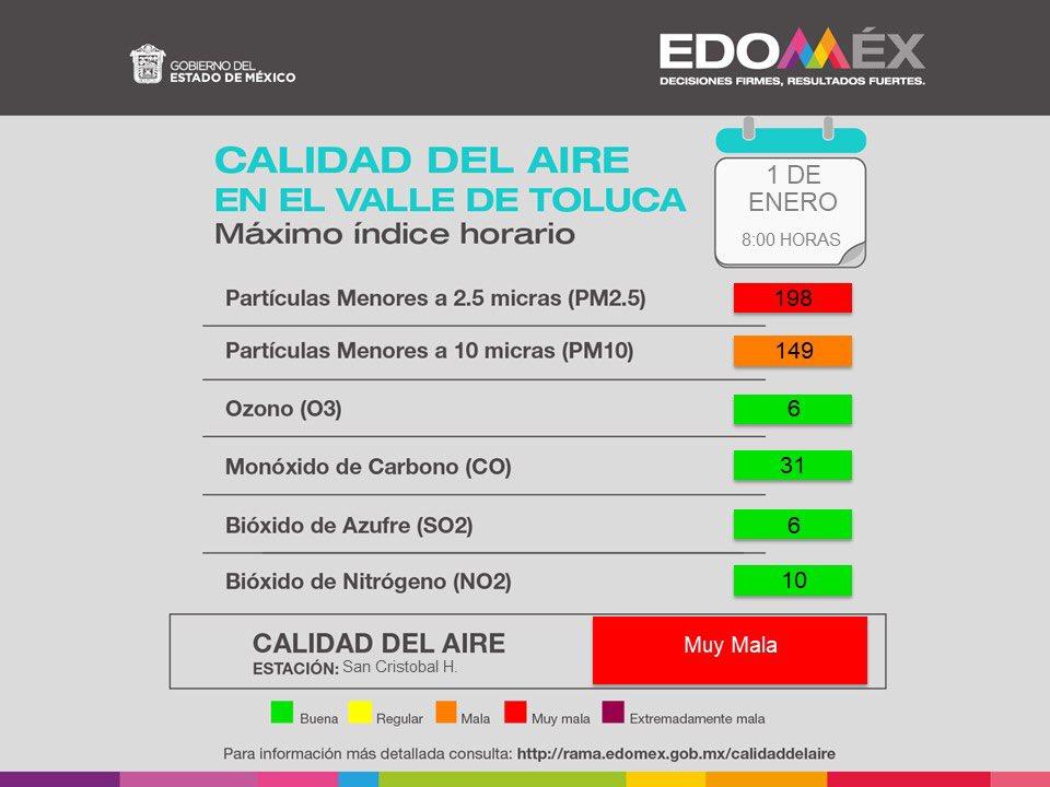 Secretaría Movilidad Semov Edomex Twitter