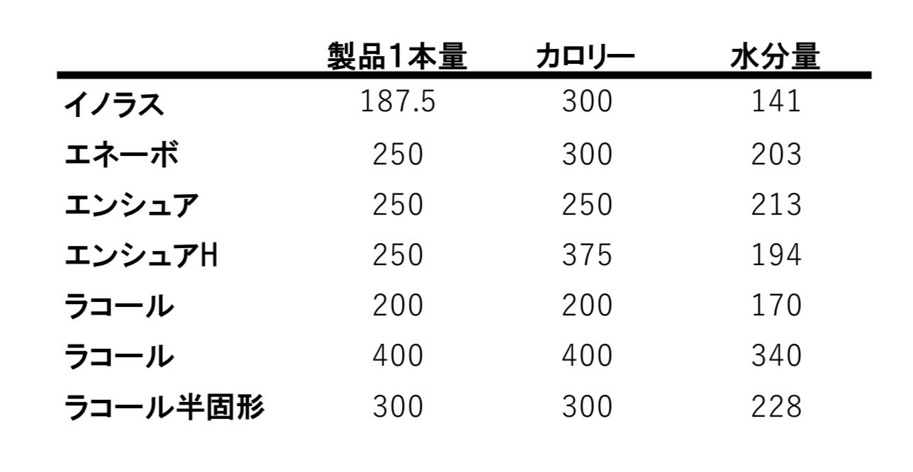 ラコール 半 固形 水分 量