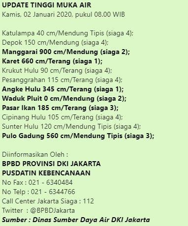 Update Ketinggian Muka Air 2 Januari 2020 pukul 08.00 WIB