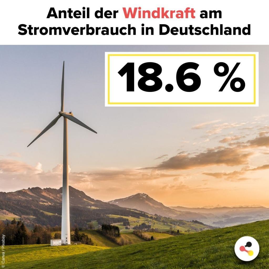 #Windbürgergeld