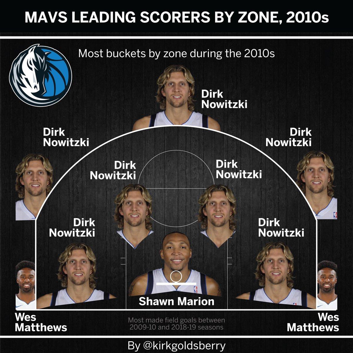 Leading Scorers By Zone: 2010s Nowitzkis