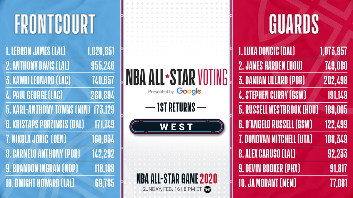 2020 Nba All Star On Twitter The First West Returns From