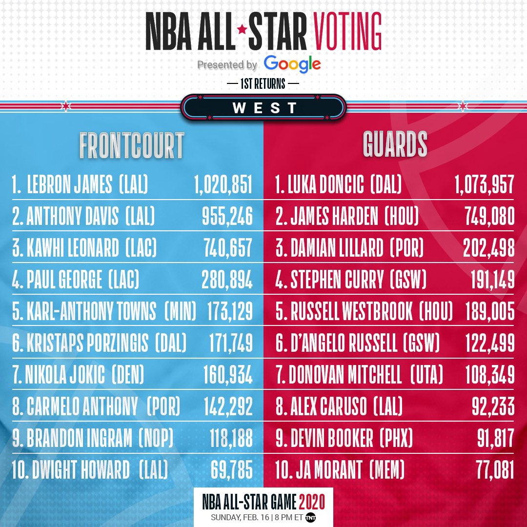 Tacko Fall And Alex Caruso Are Top 10 In All Star Fan Voting
