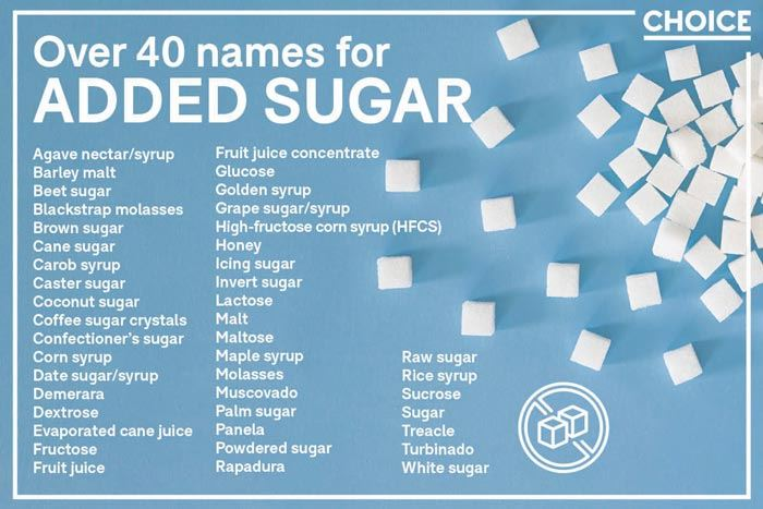 """Here's a handy list from @choiceaustralia - 40 pseudonyms for *Added Sugar*. Anyone for Added Sugar bingo? First one to spot """"Turbinado"""" or """"Rapadura"""" in their pantry wins … some sugar. Wishing everyone a Sweeeeeet 2020!"""