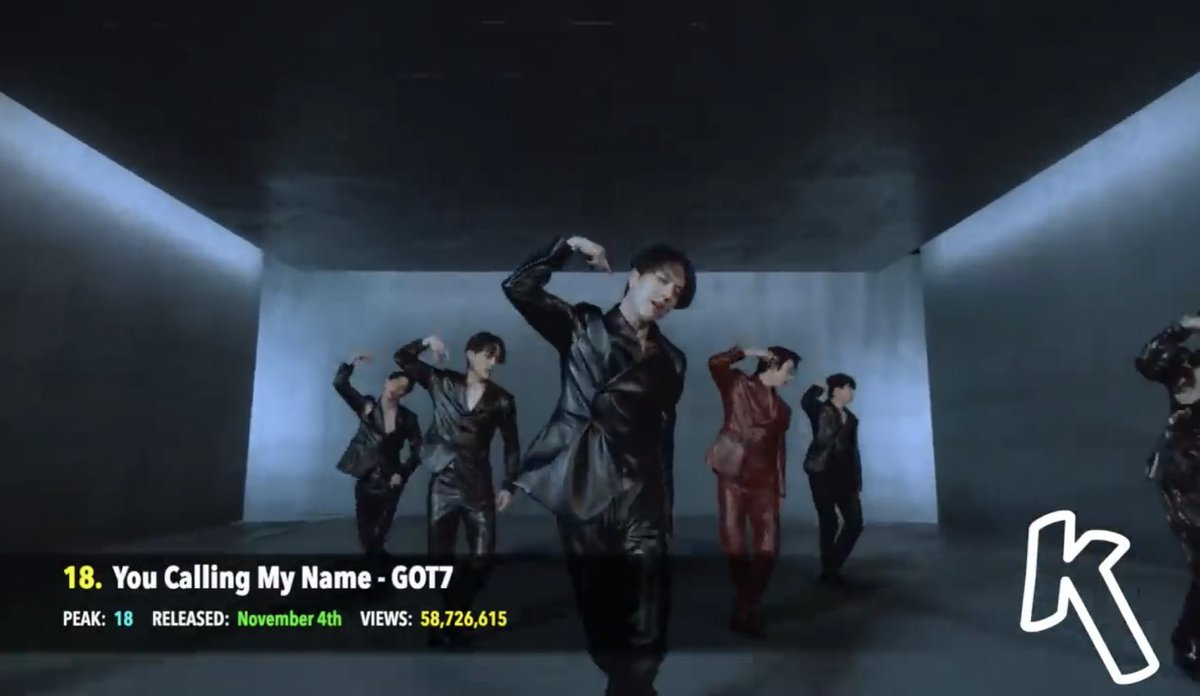 Most Viewed Kpop MVs of 2019:  #18 - GOT7 You Calling My Name  #26 - GOT7 Eclipse  #35 - JUS2 Focus On Me  #GOT7_YouCallingMyName  #GOT7_ECLIPSE  #Jus2_FOCUS_ON_ME  #GOT7  @GOT7Official<br>http://pic.twitter.com/fMRPyKh8Oq