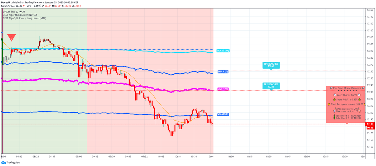 DAX my favorite EU indices