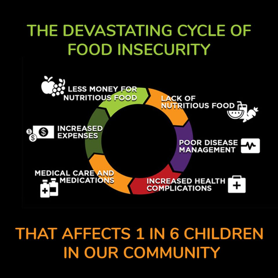 1 in 6 children in our #local community live in food insecure homes--the state of being without reliable access to a sufficient quantity of affordable, nutritious food. Donate to Tonis & well make sure your dollars help fight hunger in our #community. 4agc.com/donation_pages…