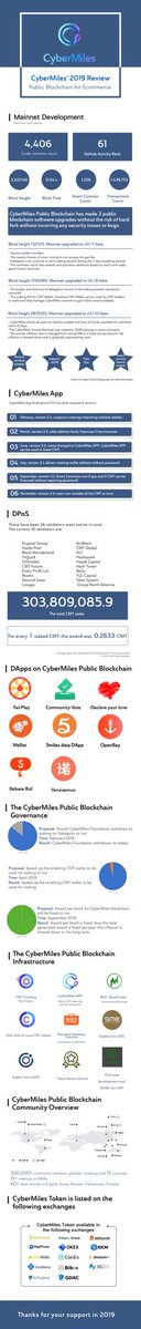 CyberMiles' 2019 #Summary breakdown for a clearer view  #YearEnd2019 #Review #happynewyear2020 #NewYear #HappyNewYear #2020NewYear #Happy2020 #FelizAnoNovo #bitcoin #CMT #BTC #cryptocurrencies #bth #Blockchain #Decentralization #Ethereum #crypto