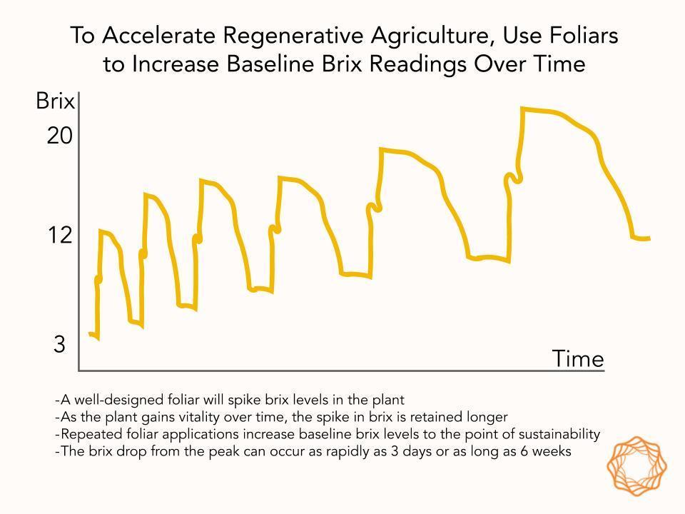Foliars as a tool of soilregeneration johnkempf.com/foliars-as-a-t…