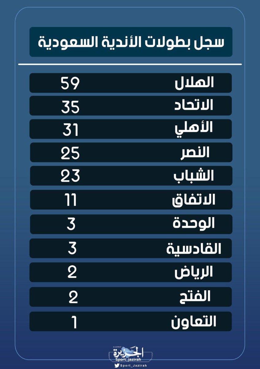 رياضة الجزيرة On Twitter سجل بطولات الأندية السعودية بعد تحقيق النصر البطولة رقم 25 في تاريخه Nawafdes1