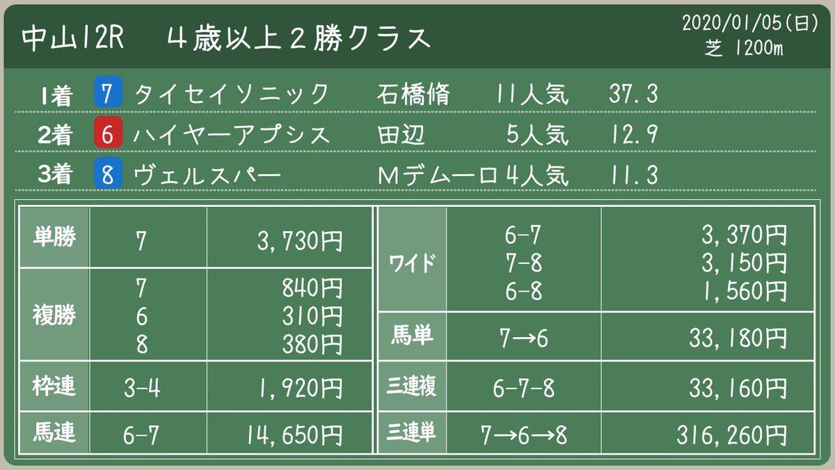 結果 競馬 レース 2021年1月23日中京競馬のレース結果・払い戻し