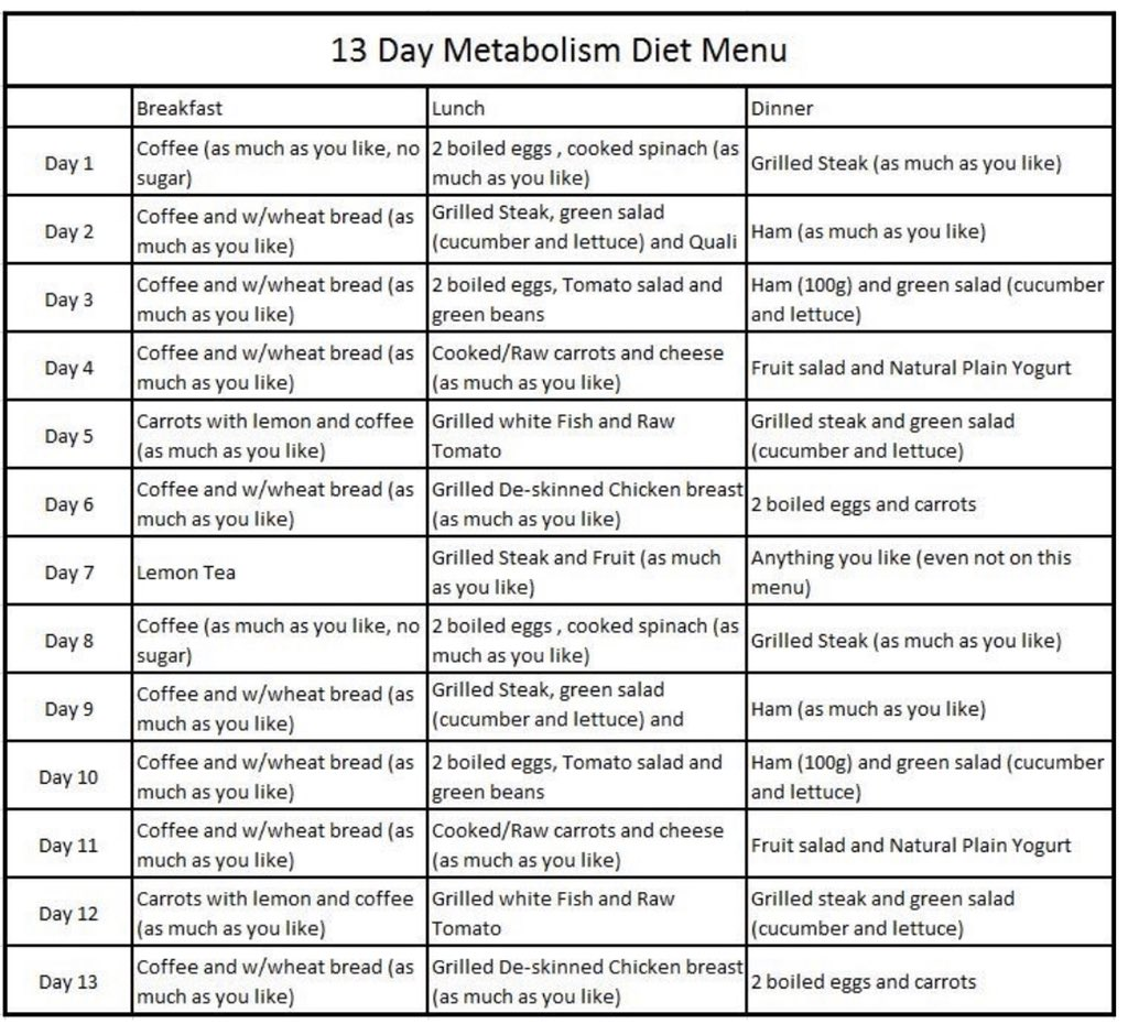 13 Day Diet Does It Live Up To The Hype