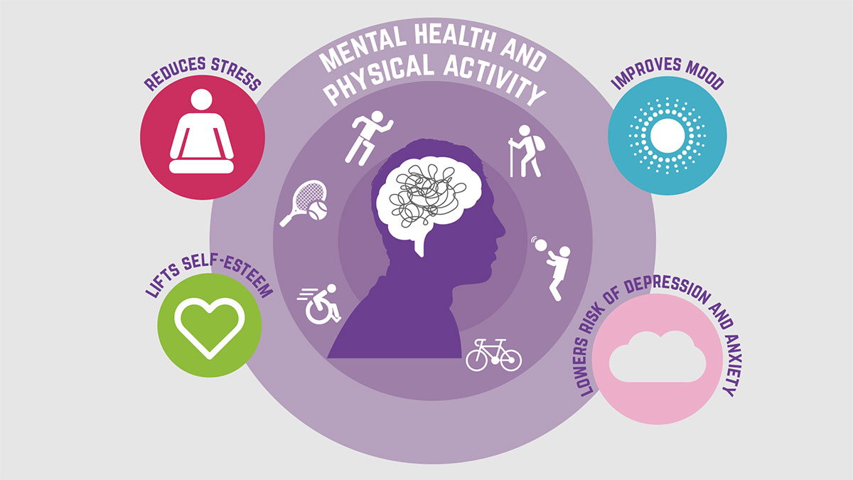 Physical activity has an amazing impact on mental health, doesnt it? Active people surveyed in our #ActiveLives reported feeling: ✅ More satisfied with their lives ✅ Happier ✅ Less anxious.