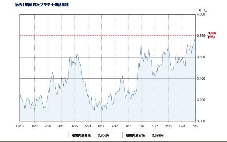 田中 貴金属 金 価格 推移
