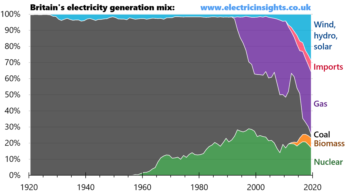 100 years of electricity generation in Great Britain... Just look how rapidly things have changed over the last decade! More to come in the next @Draxnews Electric Insights. electricinsights.co.uk