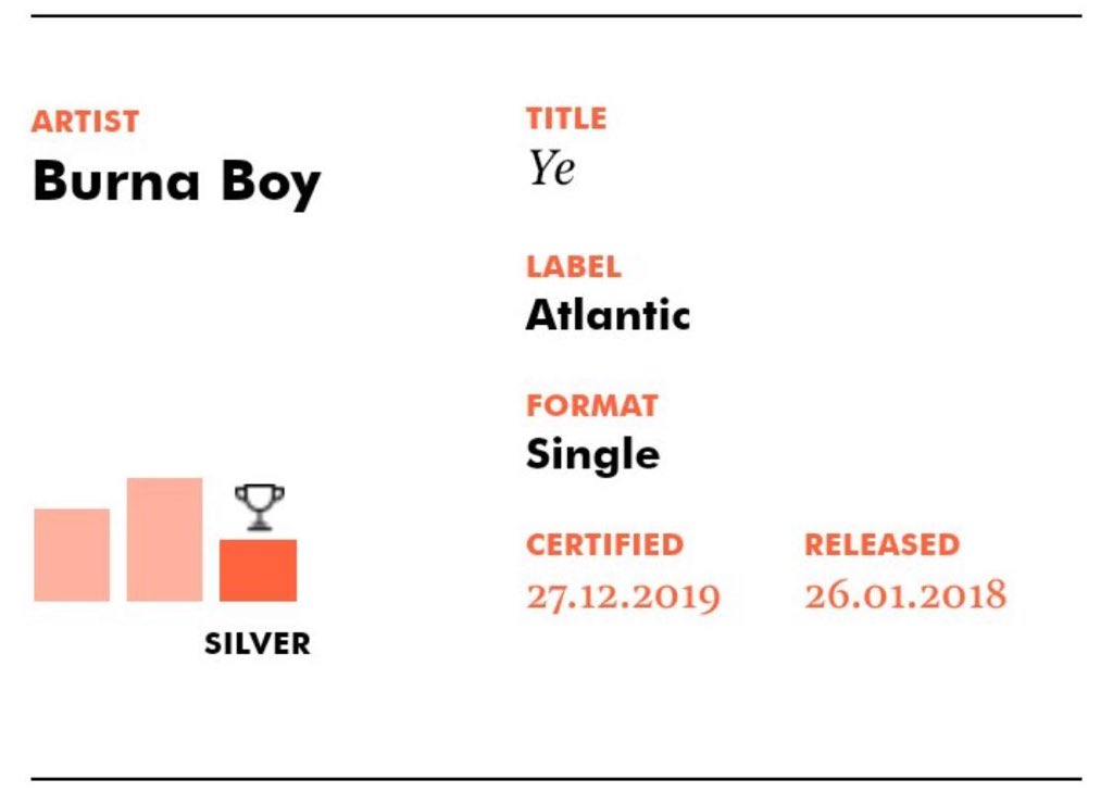 "YE went silver  ""Own it"" is no. 1 in the UK  Location > 100m streams .....Expect more madness 2020  🦍 https://t.co/nADL52f6gC"