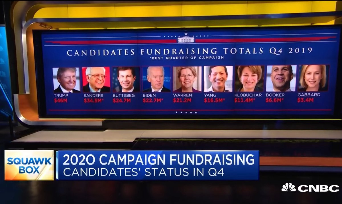 CNBC Shows Completely Different People For Andrew Yang And Tulsi Gabbard In Their Reporting Of Q4 Fundraising Totals…
