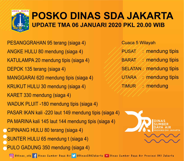 Update tinggi muka air Senin, 6 Januari 2020 pukul 20.00 WIB