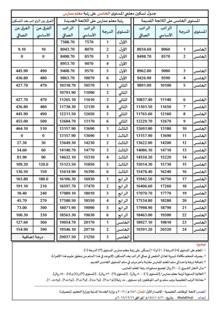 ملتقى معلمي السعودية On Twitter جدول تسكين معلمي المستوى