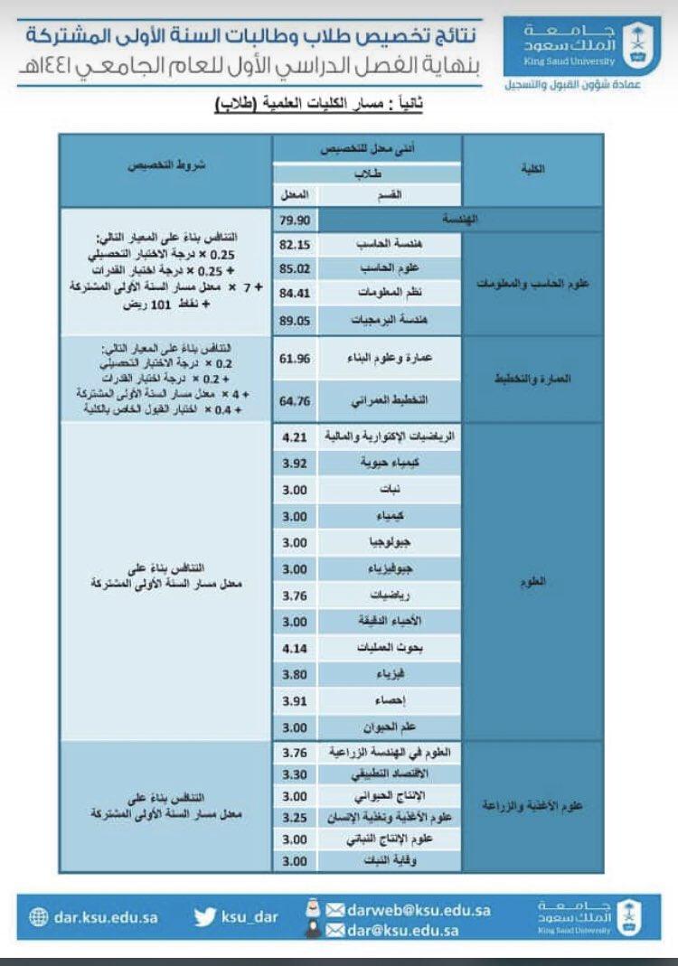 عمادة القبول والتسجيل Pa Twitter نتائج تخصيص طلاب السنة الأولى المشتركة للعام ١٤٤١