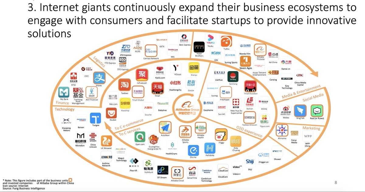 "Ashley G Dudarenok on Twitter: ""If you want to see the latest snapshot of Alibaba ecosystem, check this out. 👇👇👇 Chinese Internet giants continuously expand their ecosystems to engage with local consumers"