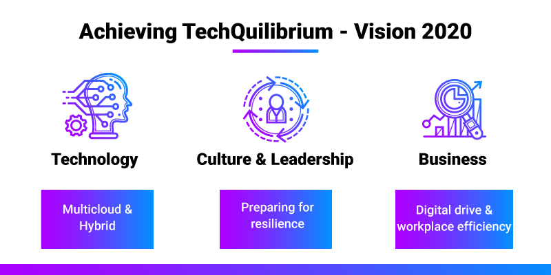As 2020 begins, it's a great time for companies to find their #TechQuilibrium: the right mix between #technology, #culture & leadership, and business. This year at Cisco we're set to focus on #multicloud, prepare our teams to be more resilient and increase workplace efficiencypic.twitter.com/Ca8U9ey12c