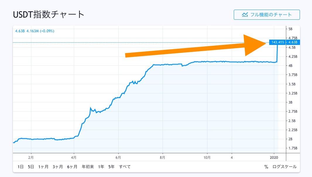 【USDTにめっちゃ資金入る】XRPが一時24.4円まで上がりましたね!!やっぱりこのUSDTでXRP含む仮想通貨全般が上がったんでしょう(*´ω`*)ずーっと横ばいだったところでいきなり急上昇。誰がこんな事するのか😱