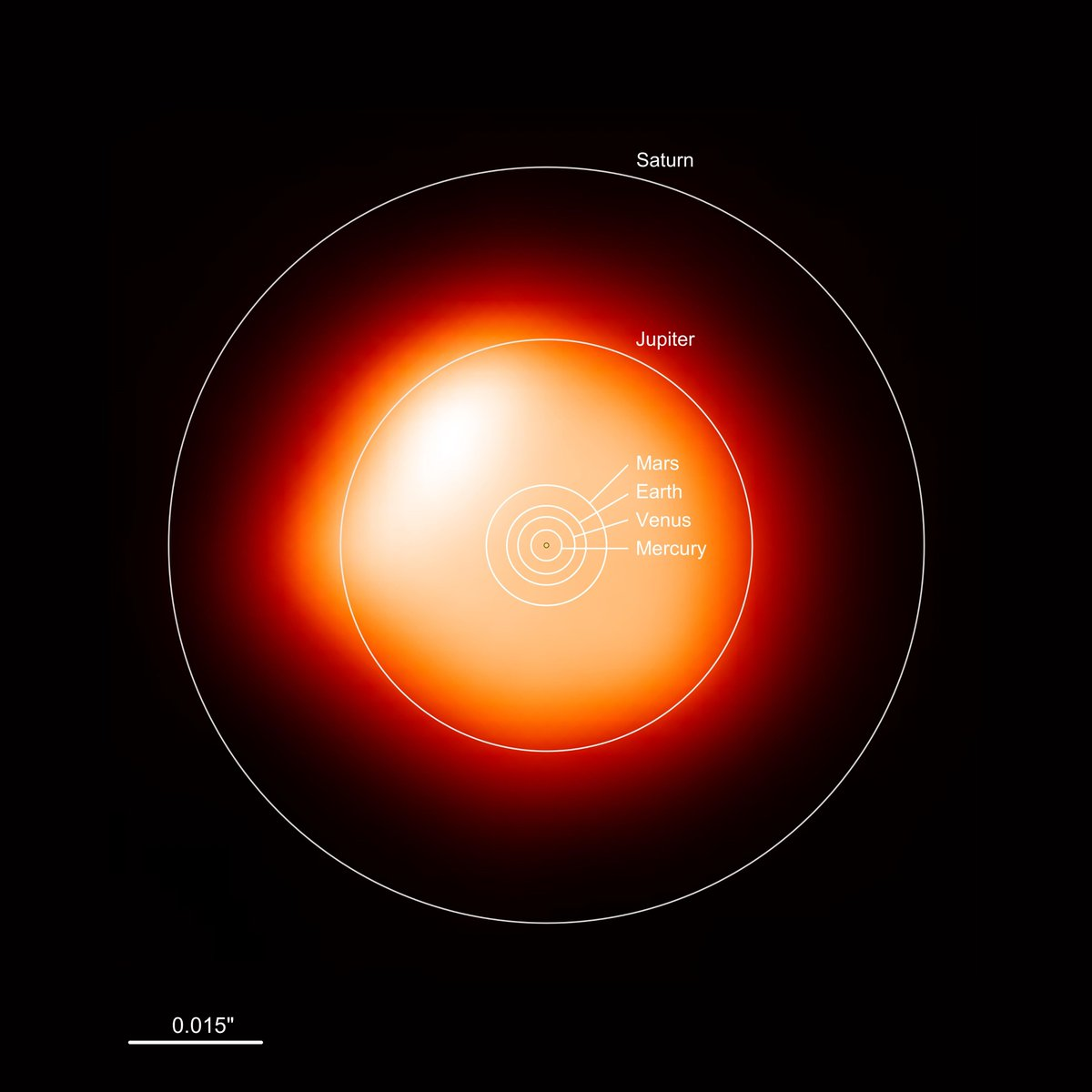 test Twitter Media - In 2017 Dr Eamon O'Gorman (then astronomer at the Dublin Institute for Advanced Studies) led an international team to create the image of Betelgeuse.  Now one of the brightest stars in the sky has been dimming: https://t.co/5SKjDvPPqS  #DIASdiscovers #ALMA #telescope https://t.co/21HsePB8ut