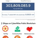 Image for the Tweet beginning: CyberMiles' 2019 #Summary breakdown for