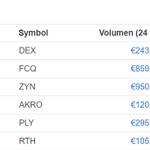 Image for the Tweet beginning: #Rotharium again top gainer.