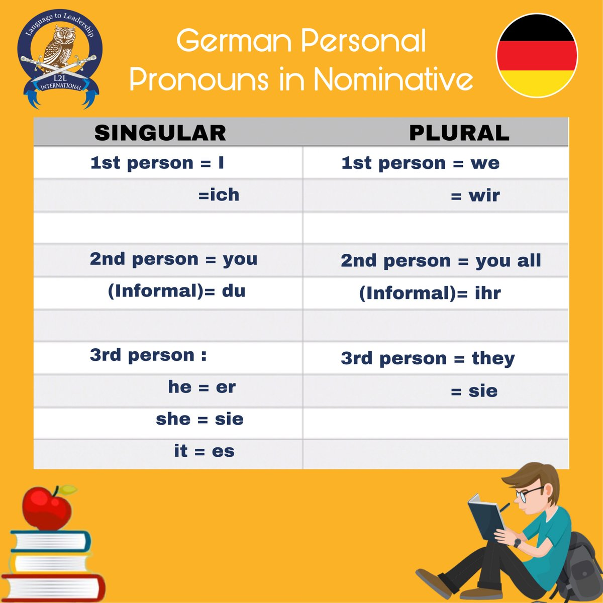 Learn German Personal Pronouns in Nominative! #personalpronouns #pronouns #nominative #grammer #germanphrases #germangrammer #german #germany #germanoftheday #germanword #wortschatz #deutschlernen #deutschesprache #germanwords #germancourse #germanclass #deutschkurs #learnpic.twitter.com/lbZo811EWI