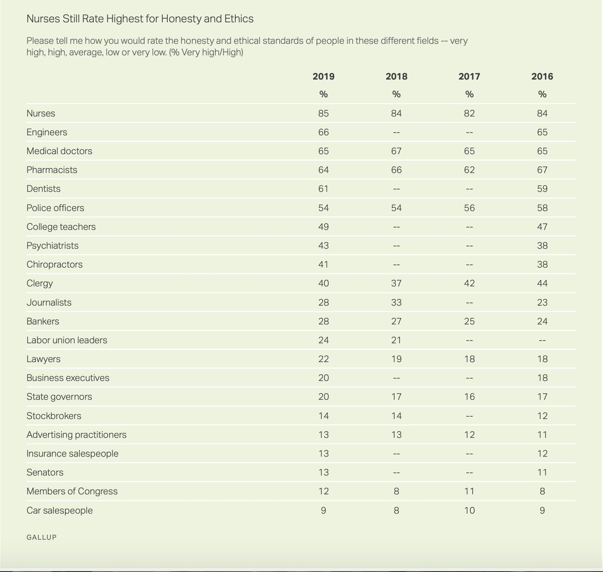 Profession that rates highest for honesty & ethics: Nurses. Professions that rate lowest: Members of Congress, car salespeople. news.gallup.com/poll/274673/nu…