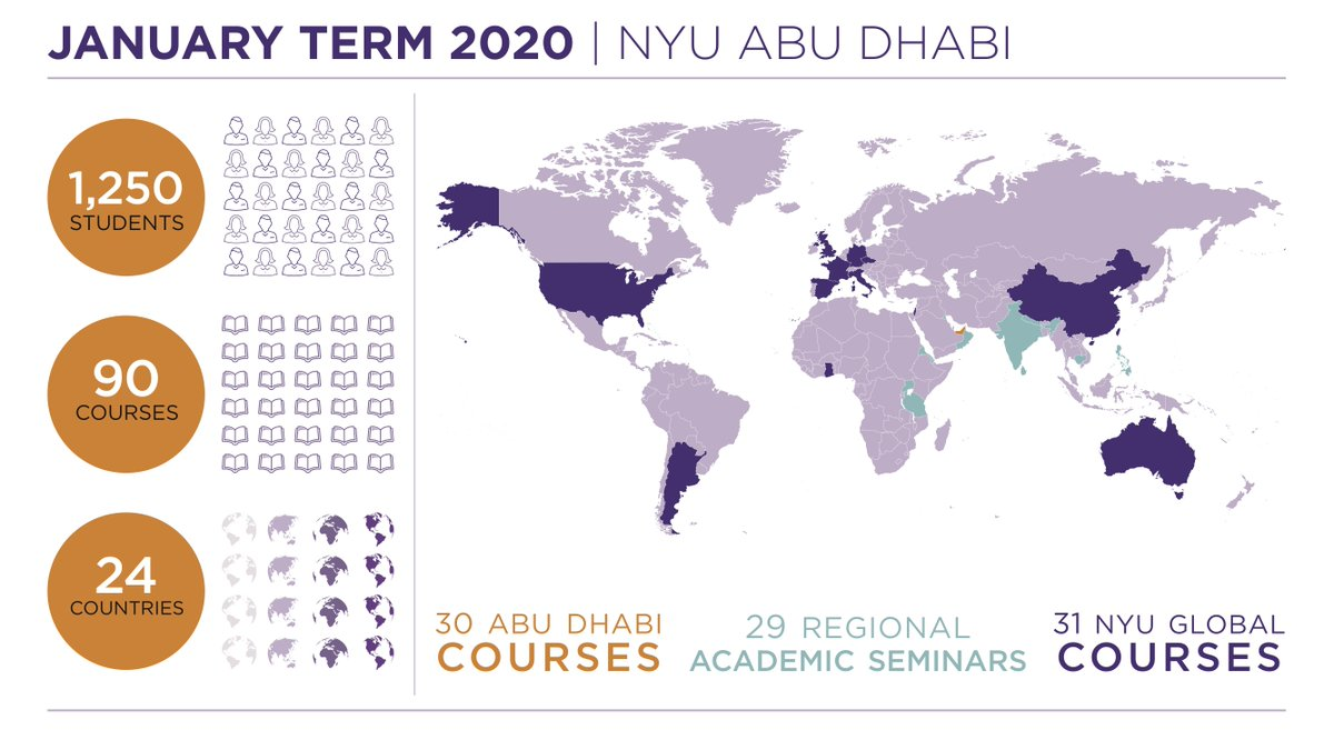 Nyu Abu Dhabi On Twitter Every January Nyu Abu Dhabi Students Embark On A Unique Educational Experience In The Uae And Abroad Here Is A Snapshot Of What Students Are Up To