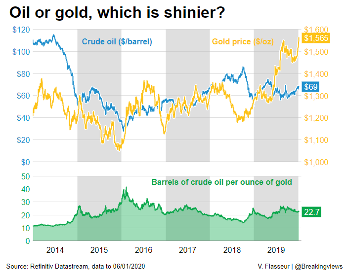 Middle East tensions have boosted oil prices more than those of gold. Tehran could yet attack Saudi oil fields or disrupt the Strait of Hormuz. Anything less would see gold, which was already in high demand, outperform: https://bit.ly/36wDPIF @swahapattanaik @ReutersFlasseur
