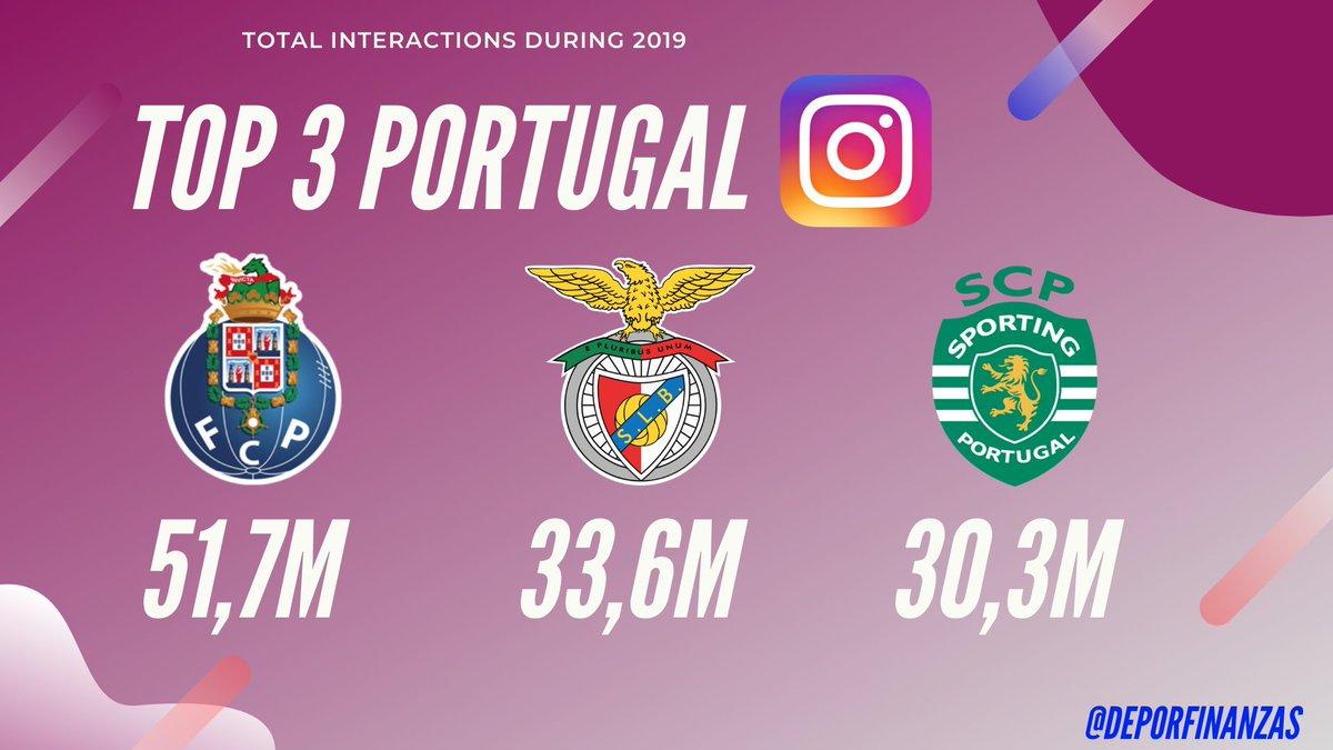 📲🇵🇹 Os 3 clubes de Portugal com mais interações no #instagram durante 2019! 💙💬  1.@FCPorto 51,7M   2.@SLBenfica 33,6M   3.@Sporting_CP 30,3M https://t.co/kDn7AaqSWG