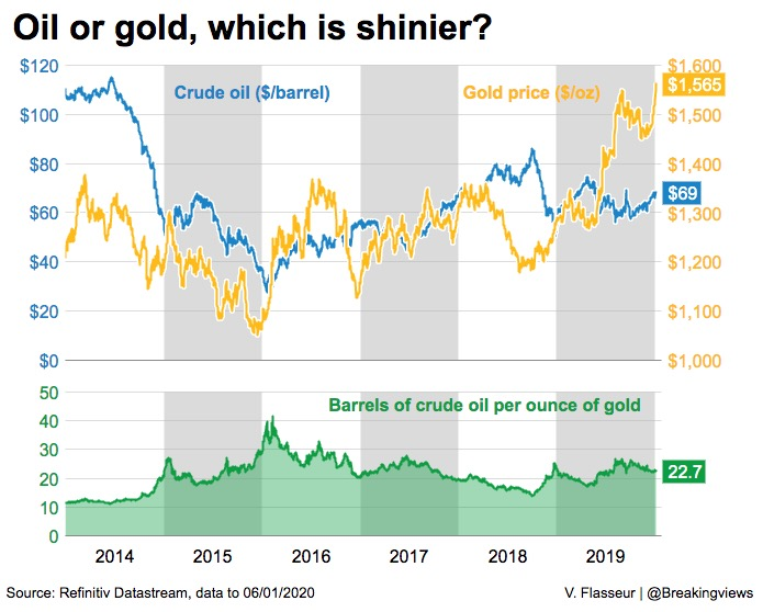 Iran will decide if oil bulls outdo gold bugs http://bit.ly/36wDPIF @swahapattanaik