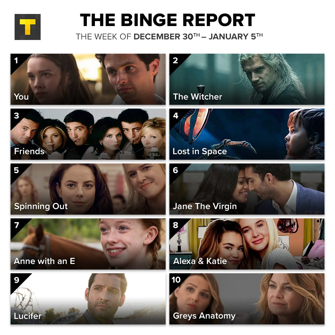 .@netflix originals dominate this week's Binge Report! What's a show you need to watch from this list? 🤔 https://t.co/F3U16IZOkY