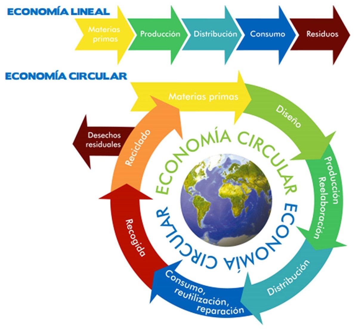 """Facultad de Contaduría y Administración - UNAM on Twitter: """"Economía lineal  vs economía circular El modelo de economía actual tiene como objetivo  principal el consumo;Actualmente, las organizaciones deben entender que es  necesario"""