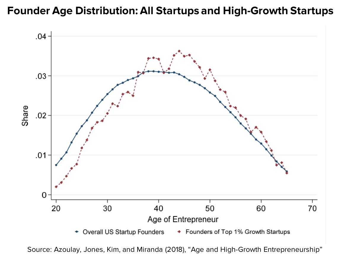 The Myth of the Young Startup Founder - Center for American Entrepreneurship https://buff.ly/2s6dX7K by @IanHathaway
