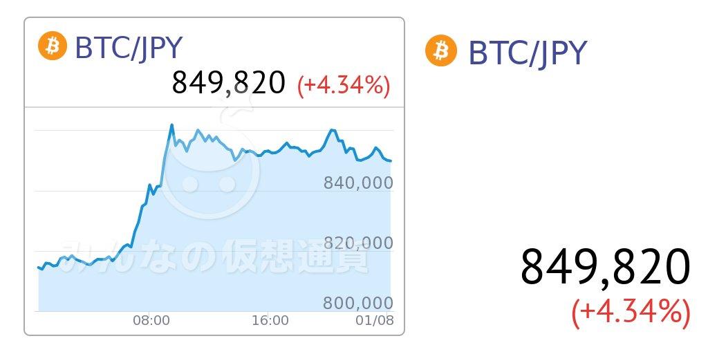 みんなの仮想通貨【ビットコイン/円リアルタイムレート・チャート 24時間変動】849,820 (+ 35,343) 4.34%  #みんなの仮想通貨 #ビットコイン