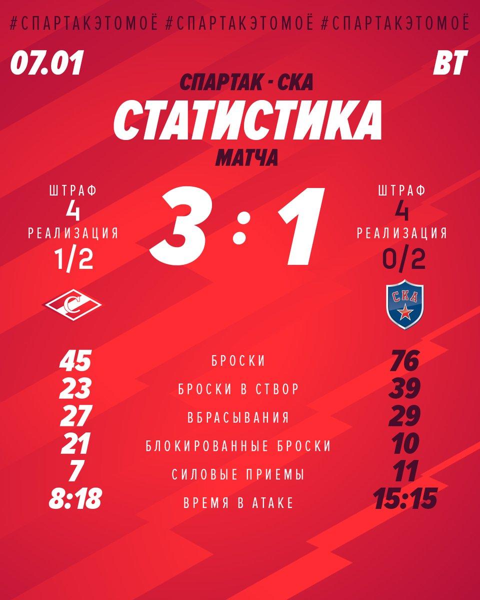 Статистика матча «Спартак» - СКА 3:1