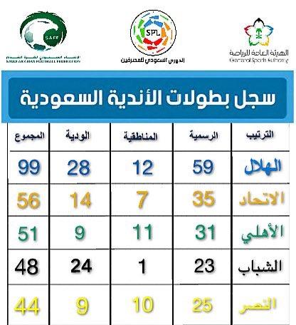 ابو يعقوب On Twitter الهلال 99 النصر 44 نقول بسم الله 48 حره
