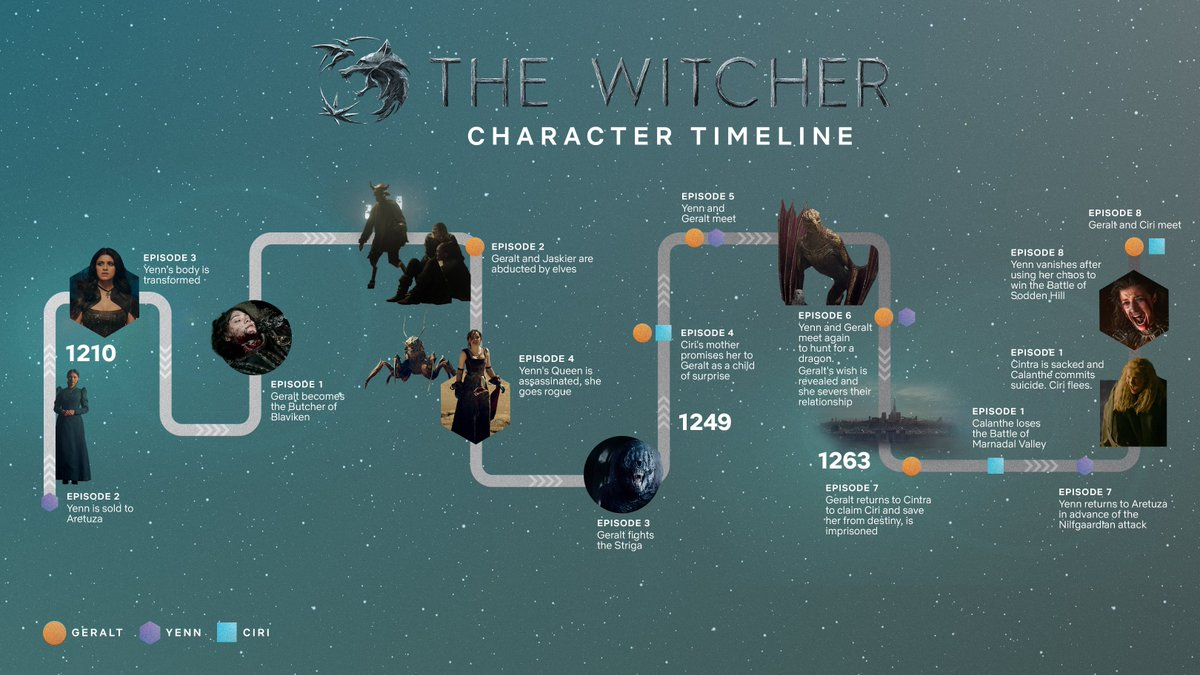 A quick crash course in the multiple timelines of The Witcher. #TheWitcher