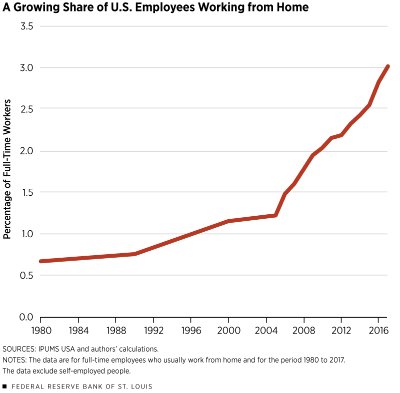 Which is a bigger driver of long-run growth in telecommuting: the evolution of occupations in the U.S., or technological advancements? http://ow.ly/MBra50xPglK