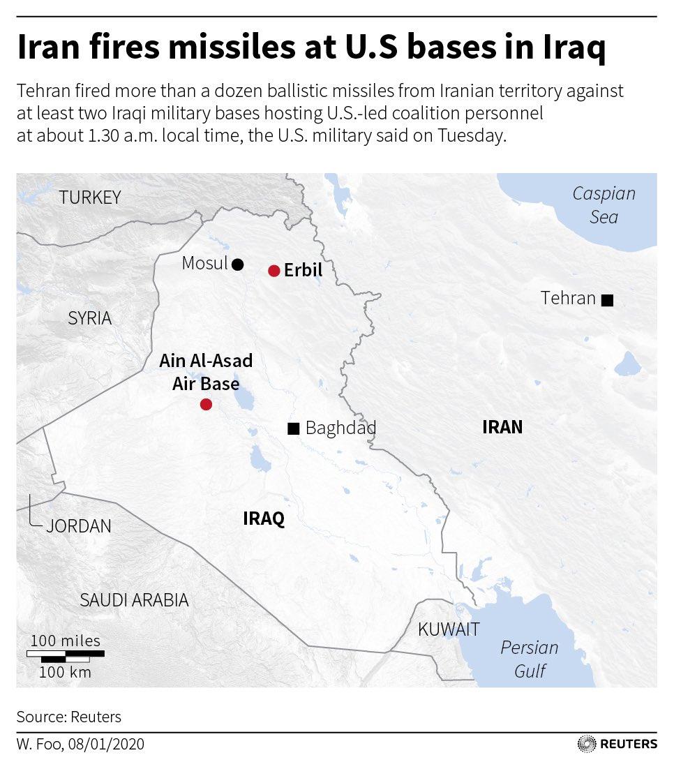 Iran fires rockets at Iraqi air base hours after funeral of slain commander   https://reut.rs/2QW2jVq  #IranAttacks #IranUsa #Trump #Iraq @Reuters